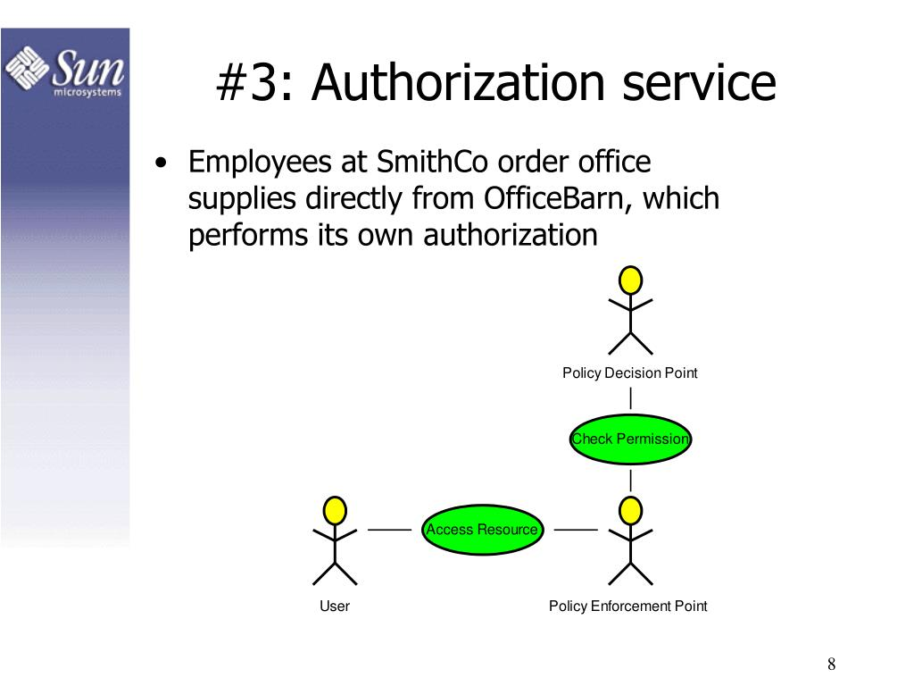 #3: Authorization service