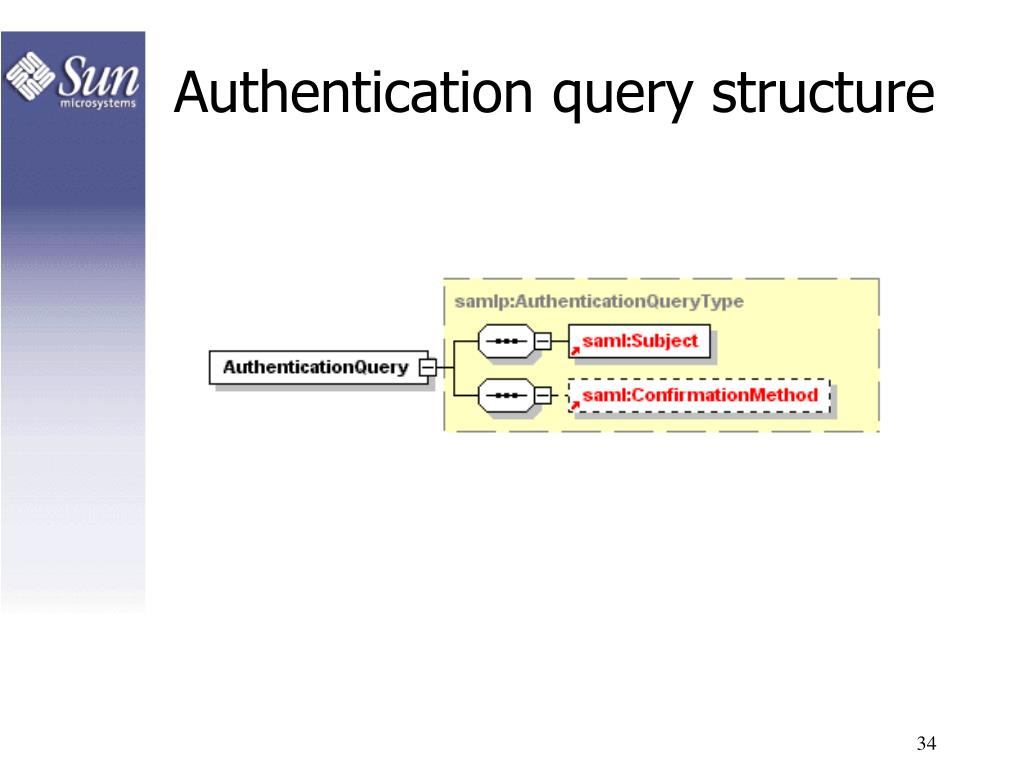 Authentication query structure