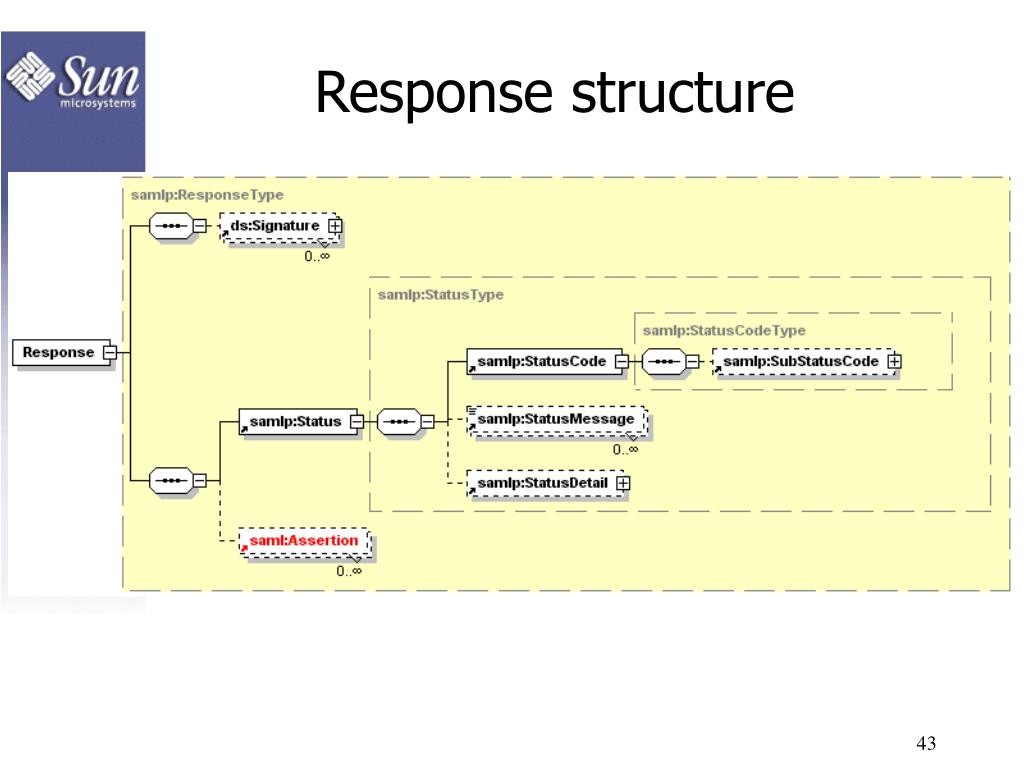Response structure