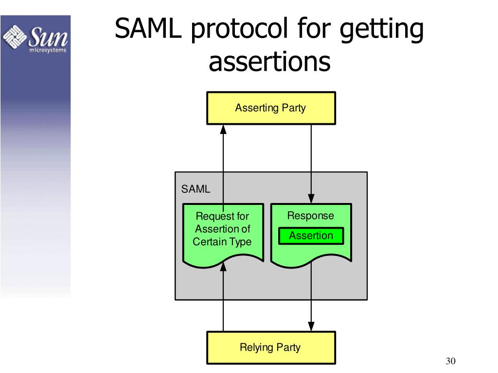 SAML protocol for getting assertions