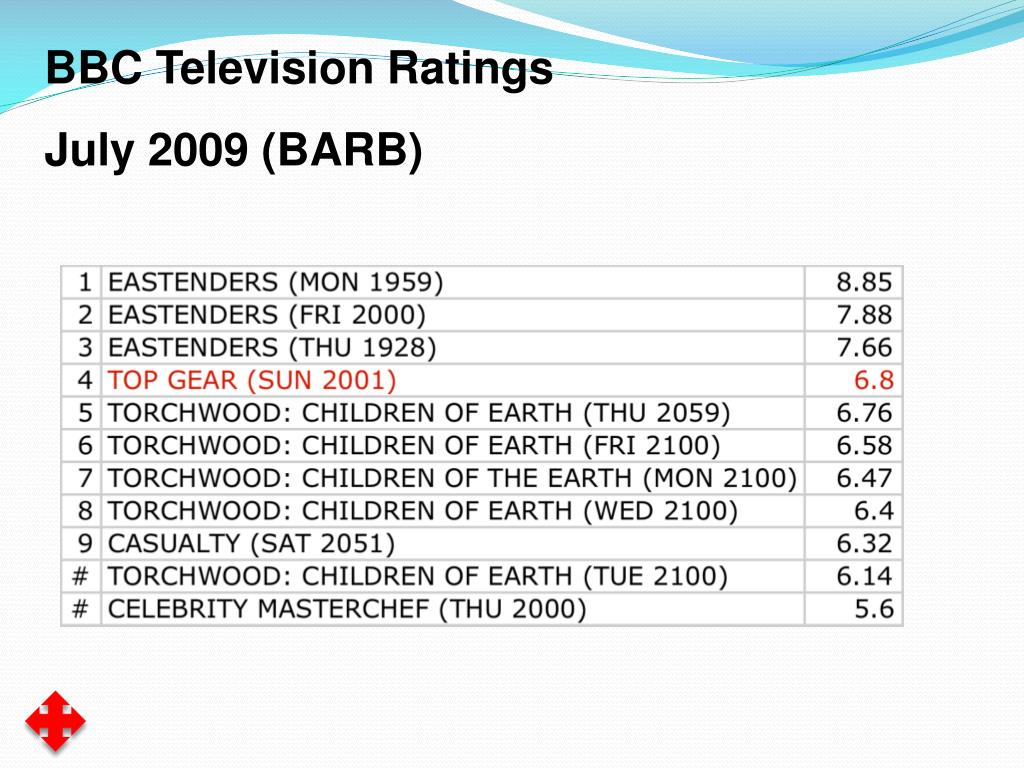 BBC Television Ratings