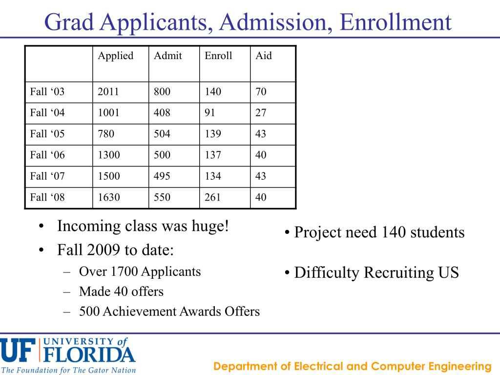 Grad Applicants, Admission, Enrollment