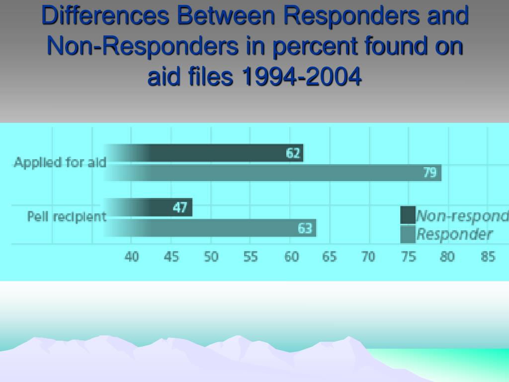 Differences Between Responders and Non-Responders in percent found on aid files 1994-2004