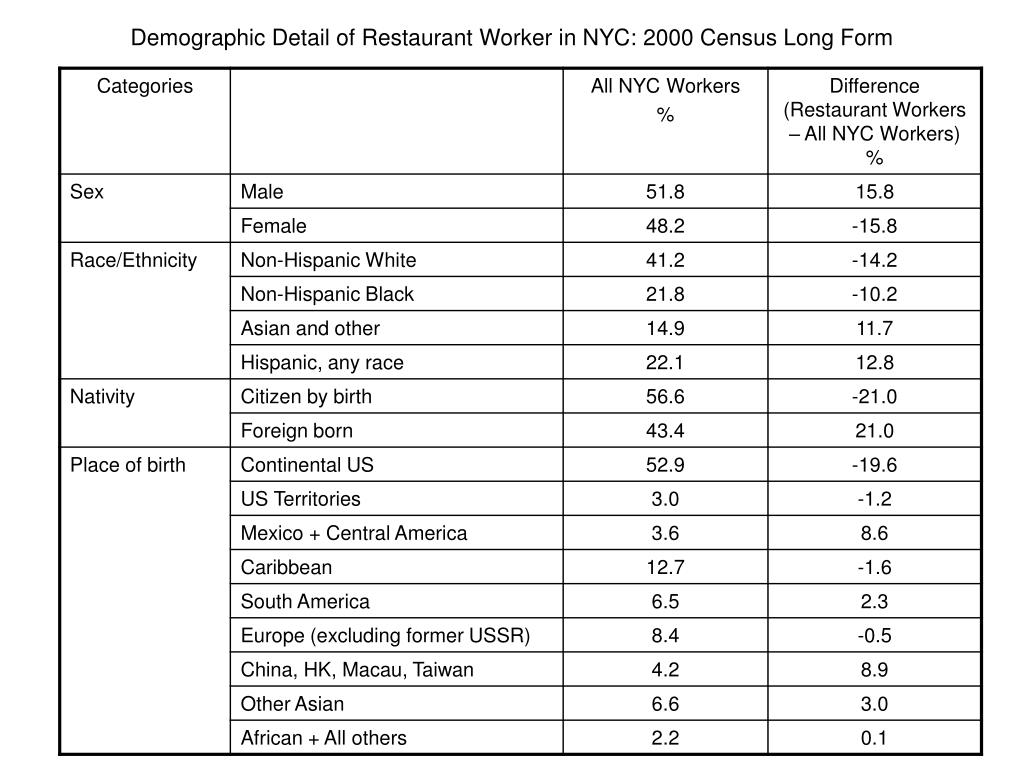 Demographic Detail of Restaurant Worker in NYC: 2000 Census Long Form