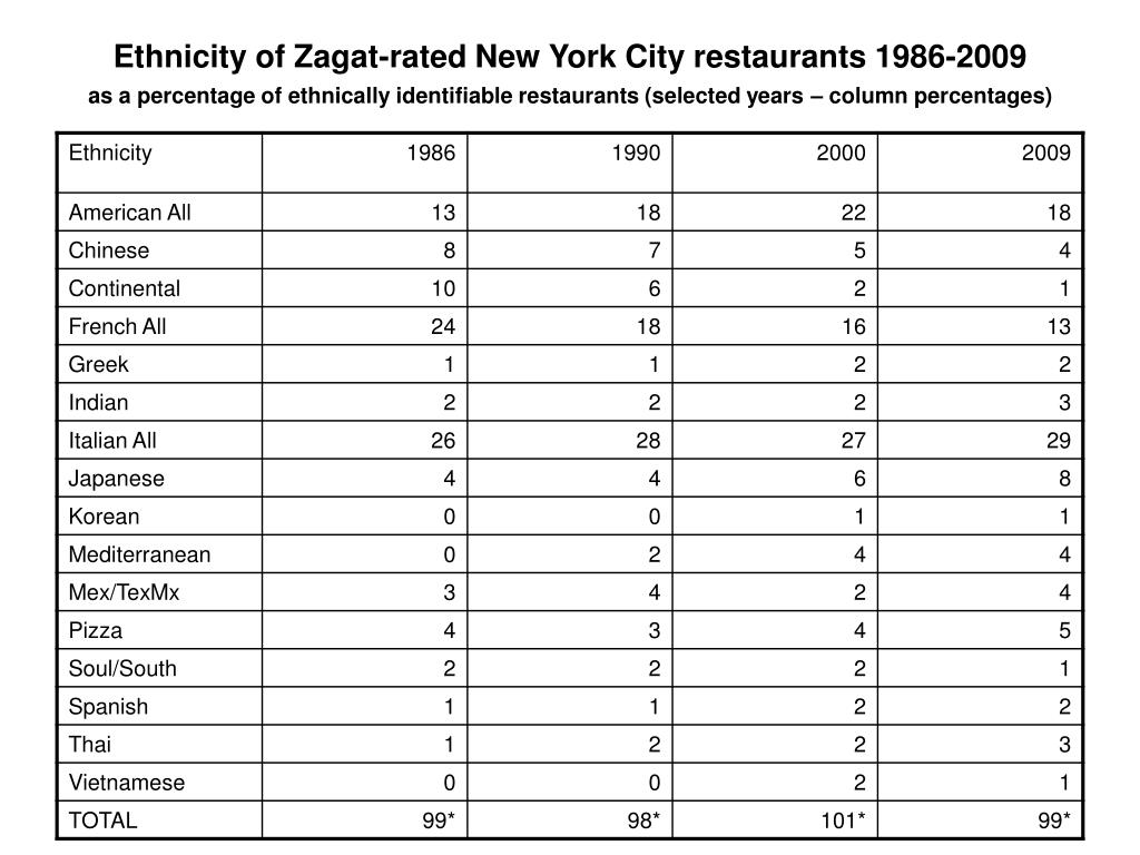 Ethnicity of Zagat-rated New York City restaurants 1986-2009