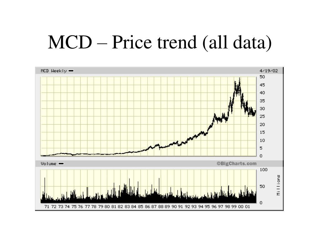 MCD – Price trend (all data)