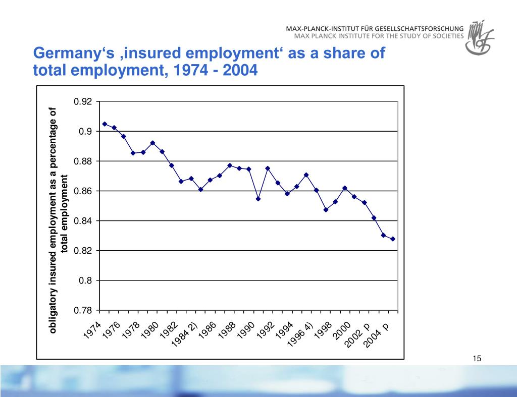 Germany's 'insured employment' as a share of total employment, 1974 - 2004