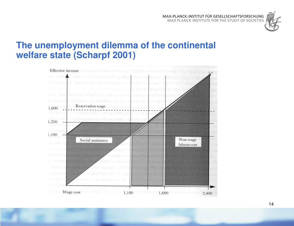 The unemployment dilemma of the continental welfare state (Scharpf 2001)