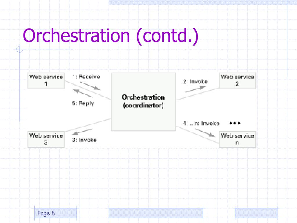 Orchestration (contd.)