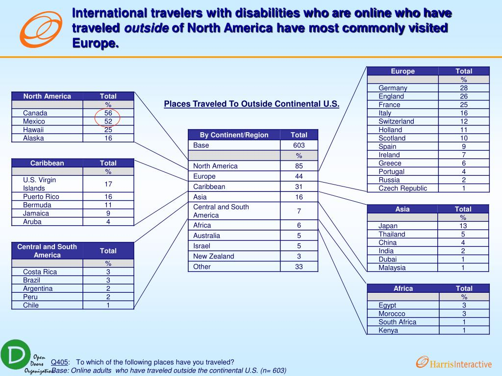 International travelers with disabilities who are online who have traveled