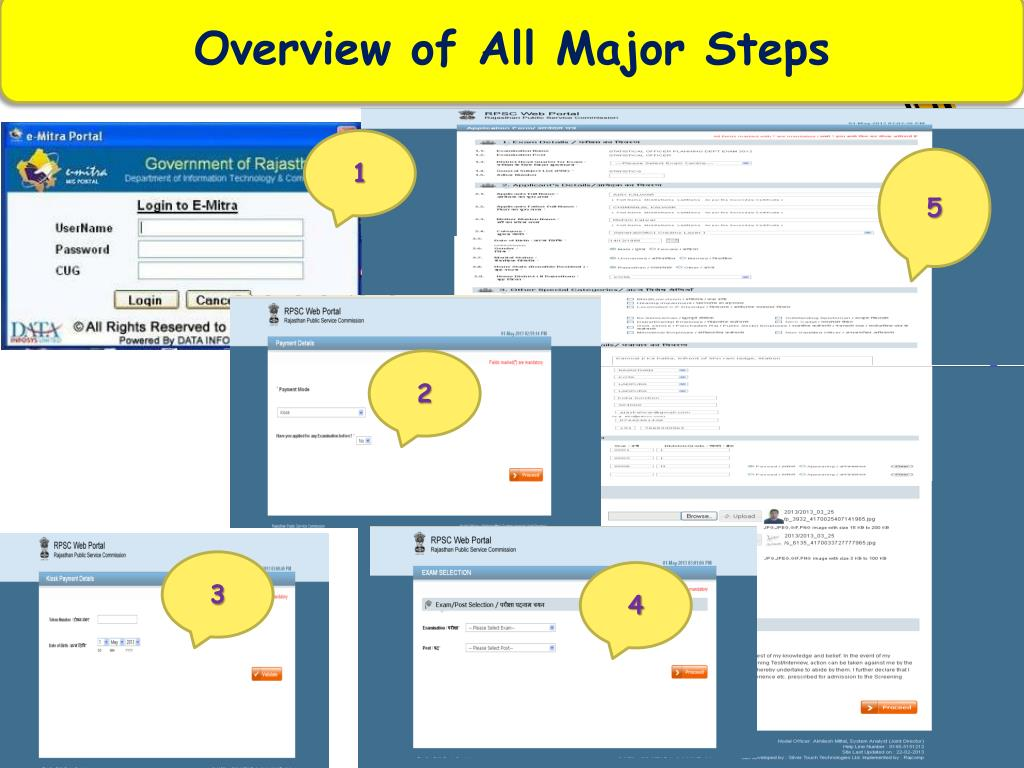 Overview of All Major Steps