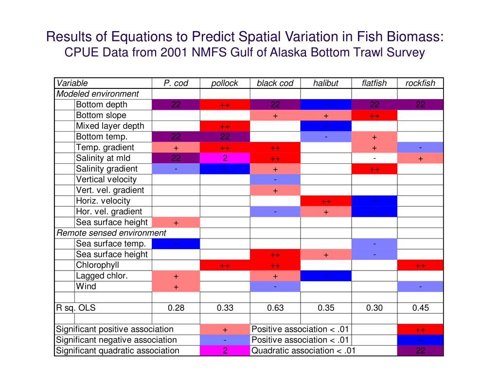 Results of Equations to Predict Spatial Variation in Fish Biomass: