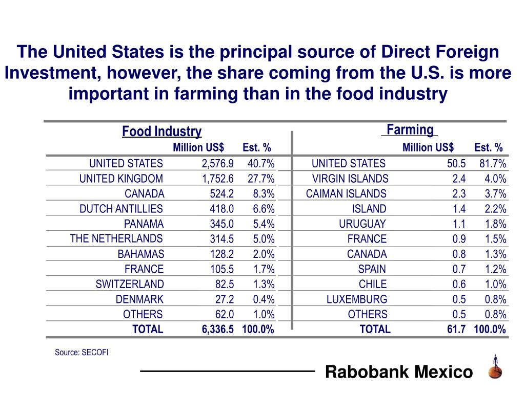 The United States is the principal source of Direct Foreign Investment, however, the share coming from the U.S. is more important in farming than in the food industry