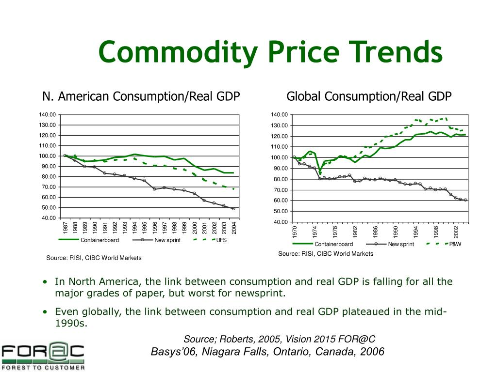 Commodity Price Trends