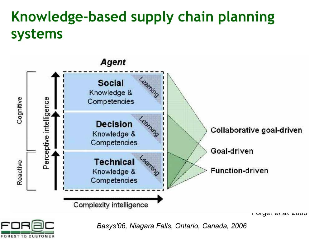 Knowledge-based supply chain planning systems
