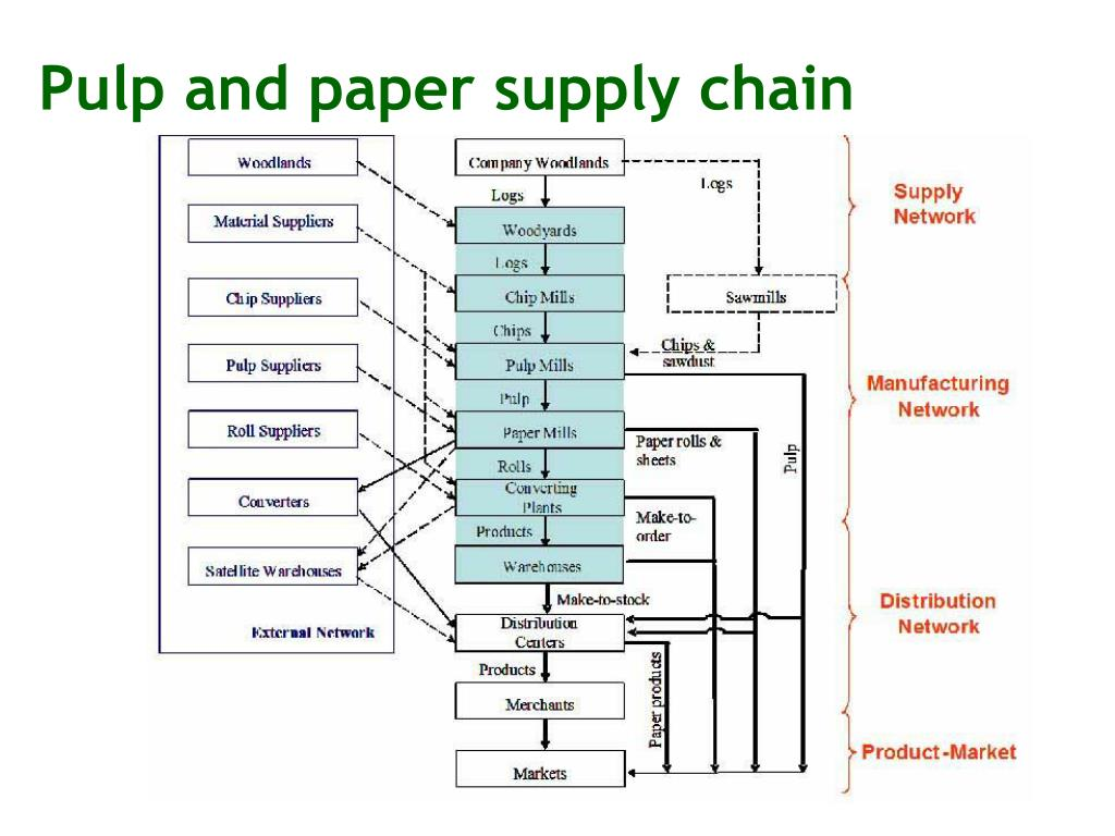 Pulp and paper supply chain