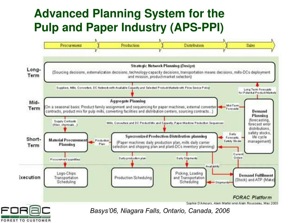 Advanced Planning System for the