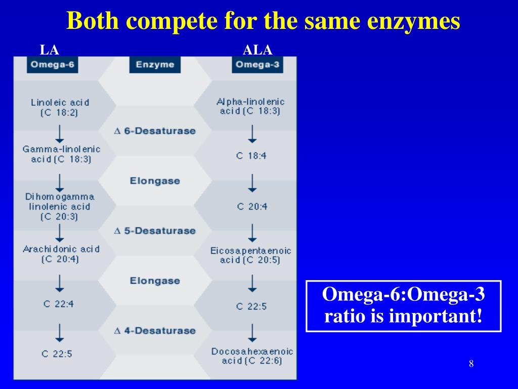 Both compete for the same enzymes