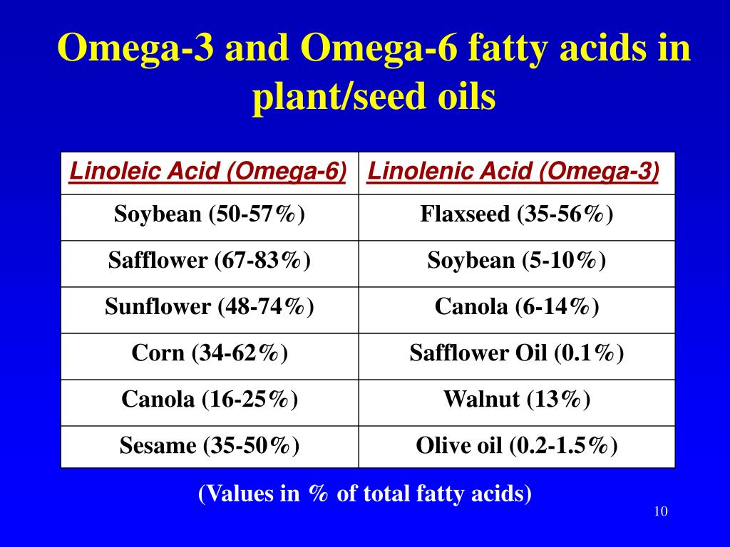 Omega-3 and Omega-6 fatty acids in plant/seed oils