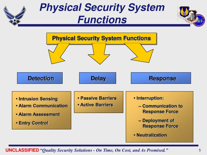 Physical Security System Functions