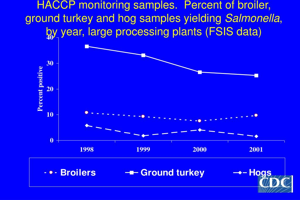 HACCP monitoring samples.  Percent of broiler, ground turkey and hog samples yielding
