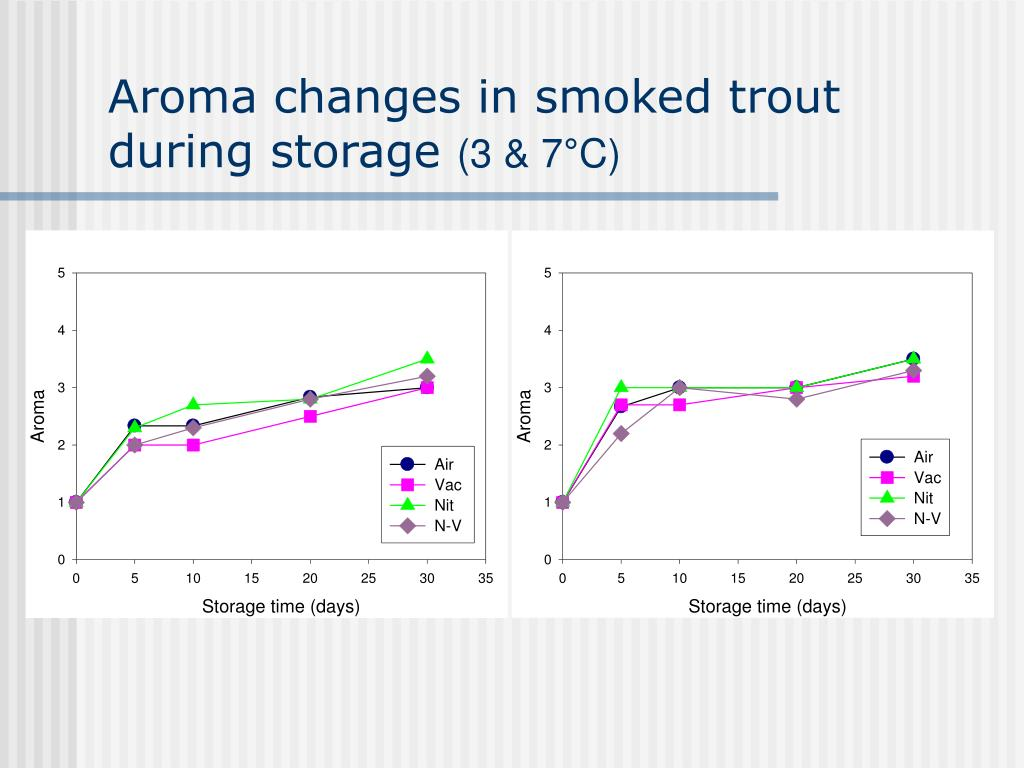 Aroma changes in smoked trout during storage