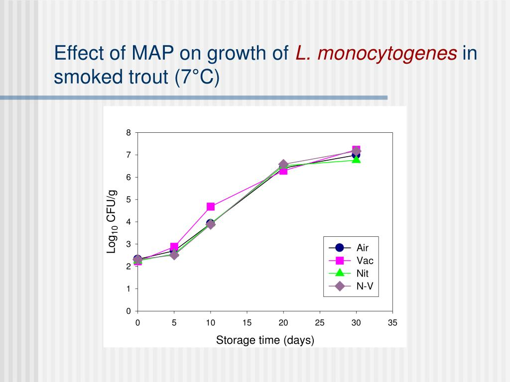 Effect of MAP on growth of