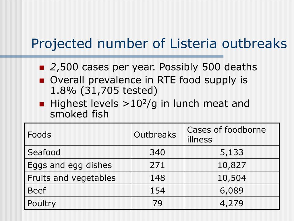 Projected number of Listeria outbreaks