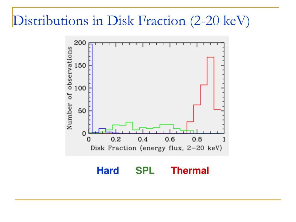 Distributions in Disk Fraction (2-20 keV)