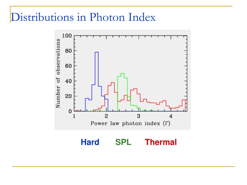 Distributions in Photon Index