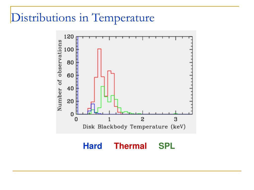 Distributions in Temperature