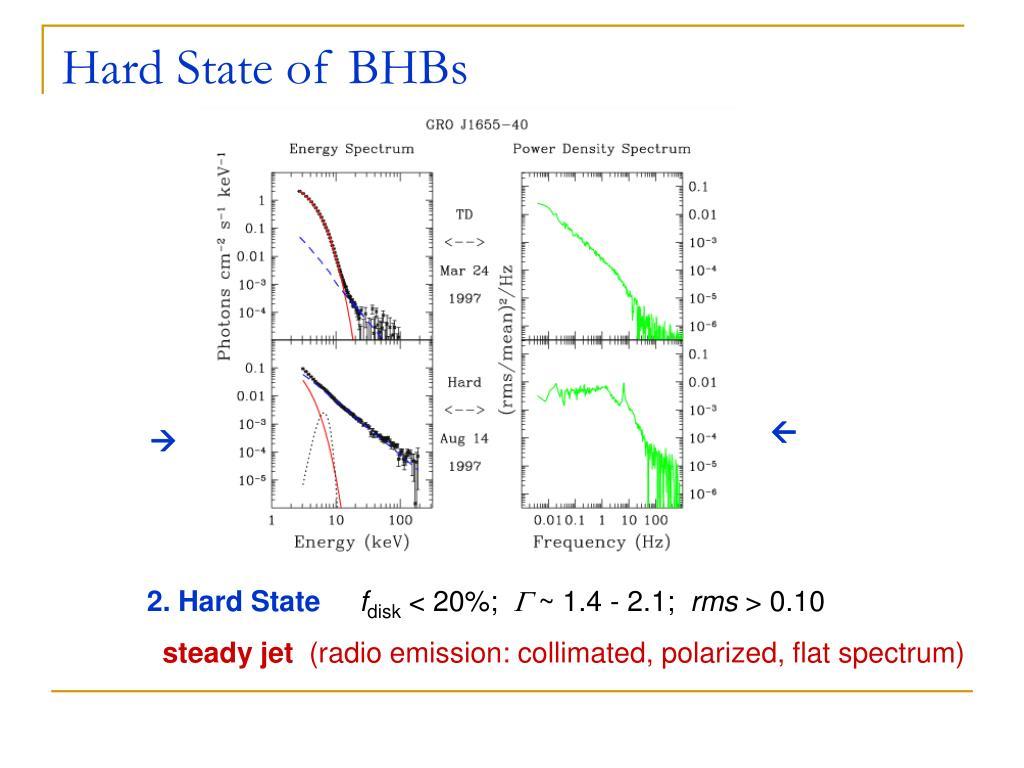 Hard State of BHBs