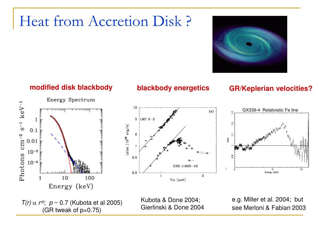 Heat from Accretion Disk ?