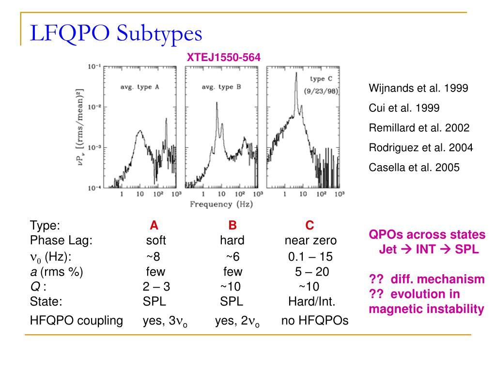 LFQPO Subtypes