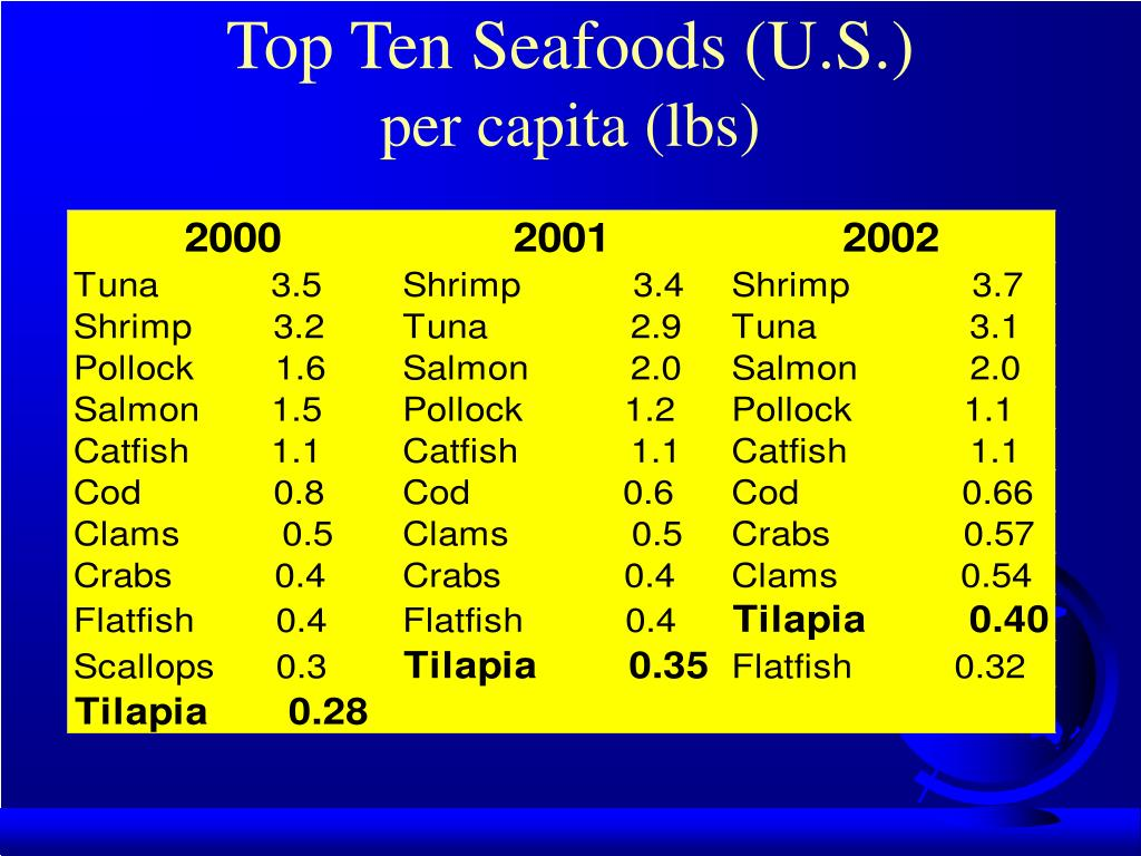 Top Ten Seafoods (U.S.)