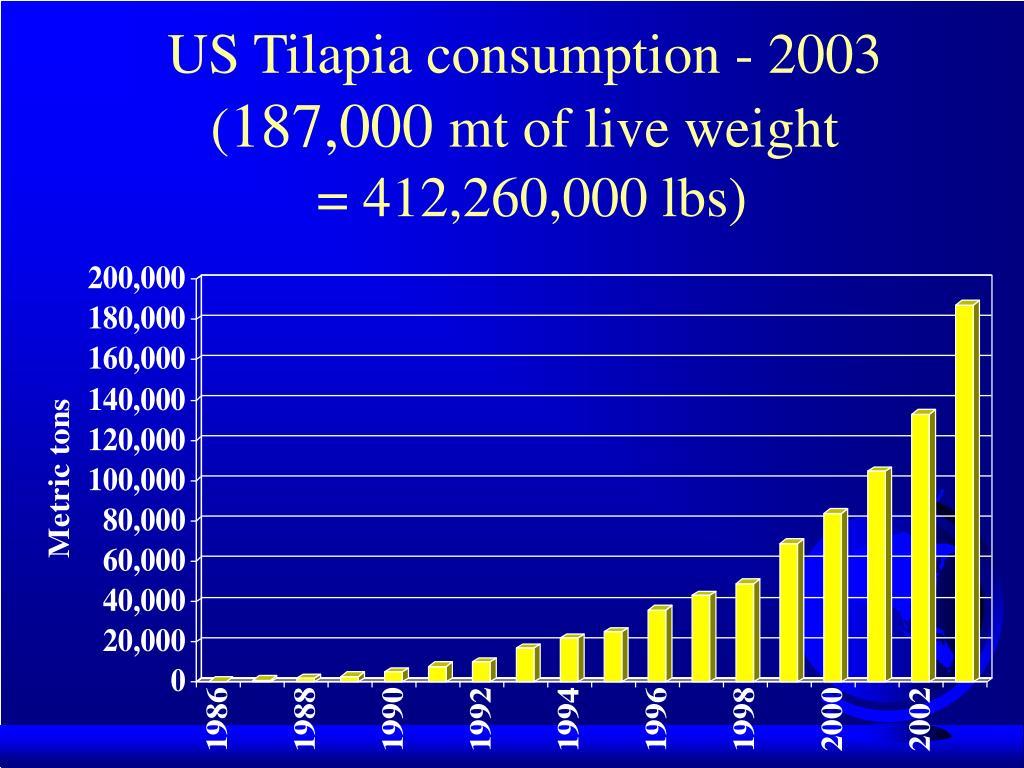 US Tilapia consumption - 2003