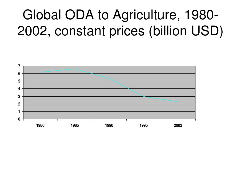 Global ODA to Agriculture, 1980-2002, constant prices (billion USD)
