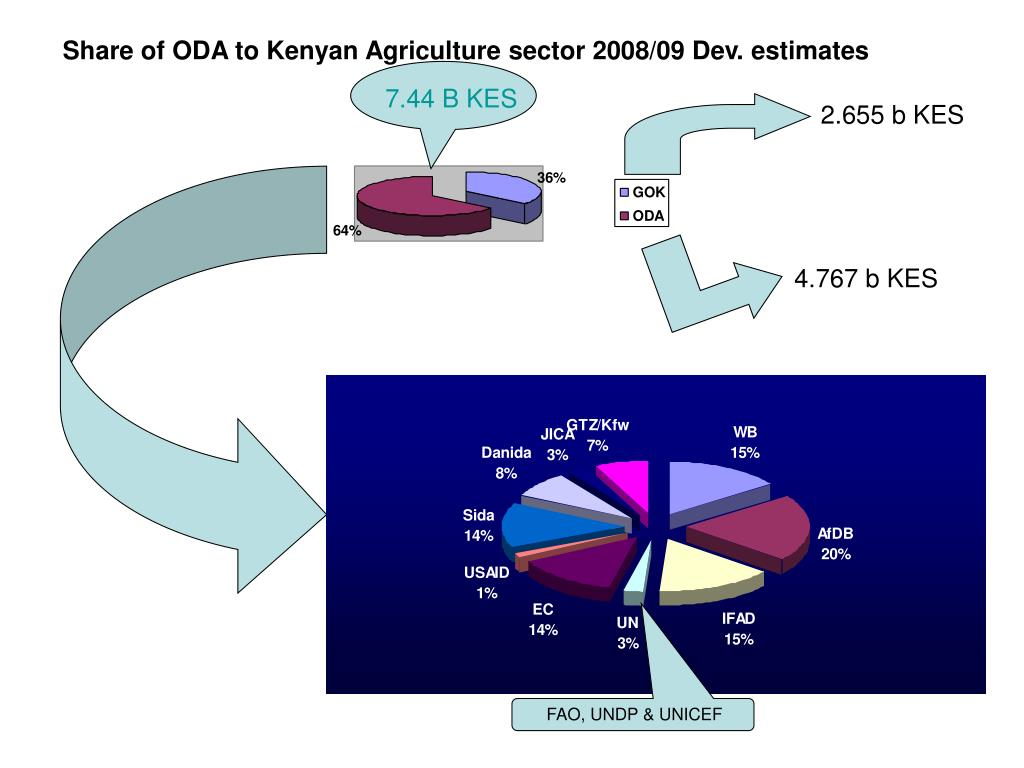 Share of ODA to Kenyan Agriculture sector 2008/09 Dev. estimates
