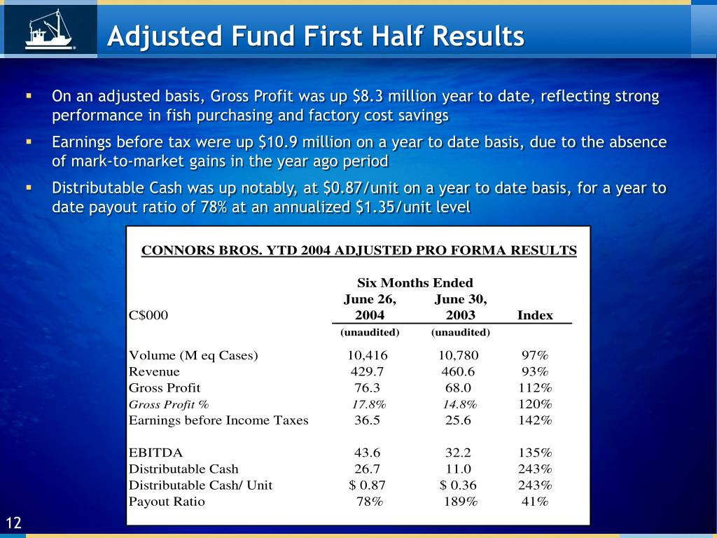 Adjusted Fund First Half Results
