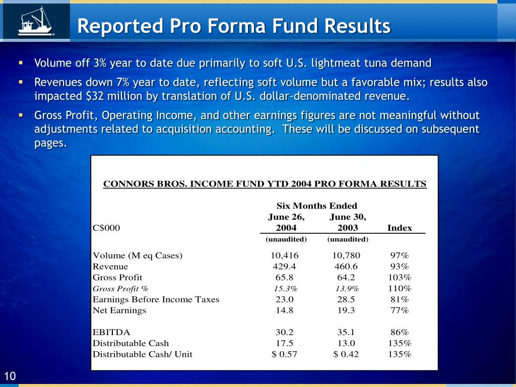 Reported Pro Forma Fund Results