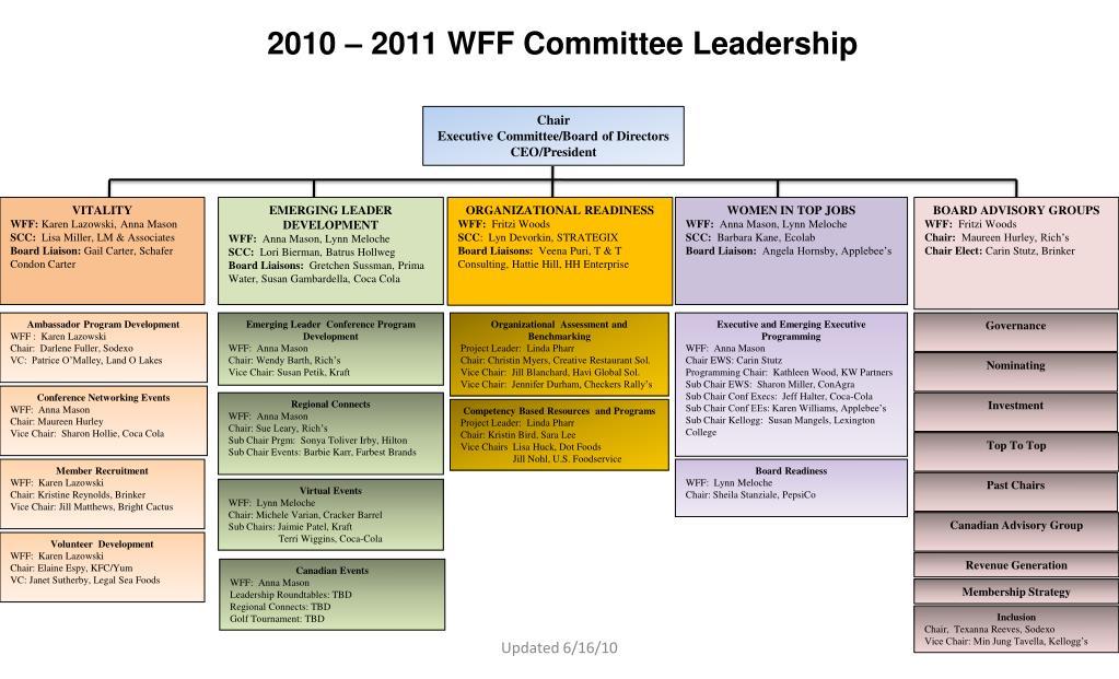 2010 – 2011 WFF Committee Leadership