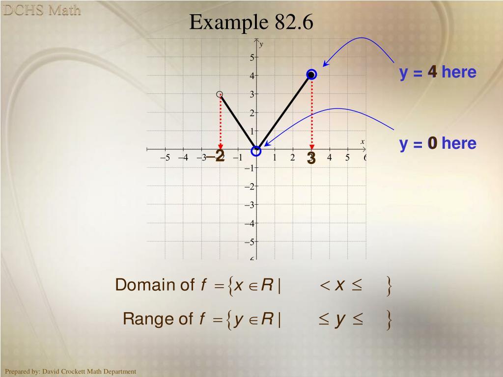 Example 82.6