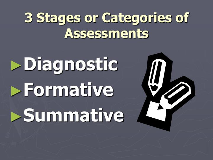 3 Stages or Categories of Assessments