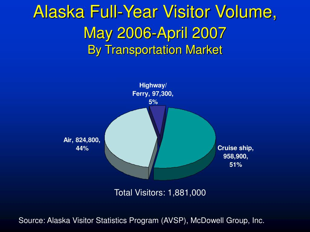 Alaska Full-Year Visitor Volume,