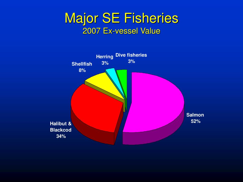 Major SE Fisheries