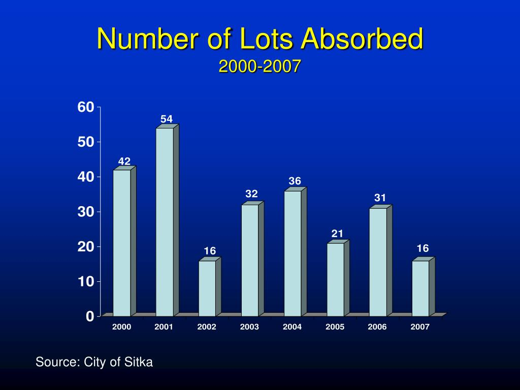 Number of Lots Absorbed
