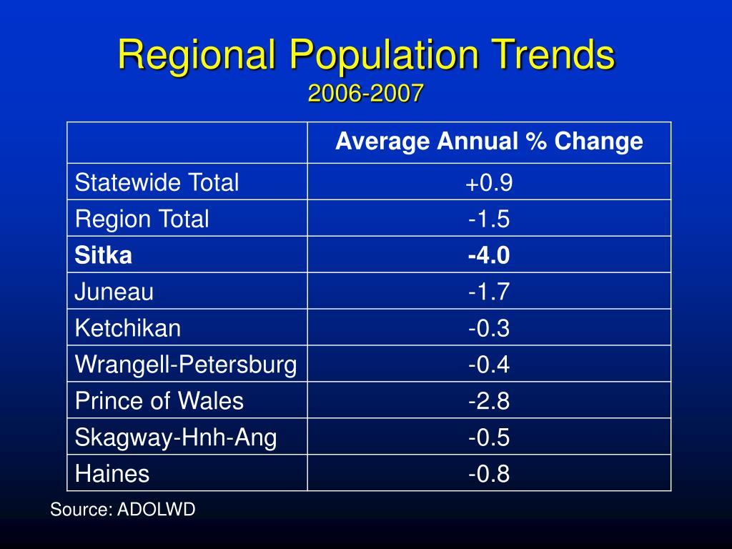 Regional Population Trends