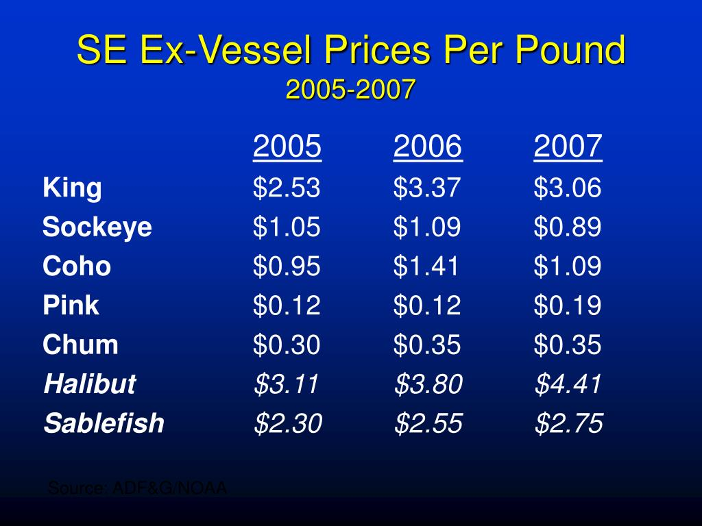 SE Ex-Vessel Prices Per Pound