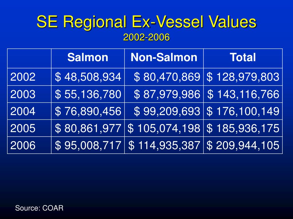 SE Regional Ex-Vessel Values
