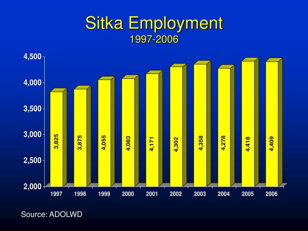 Sitka Employment